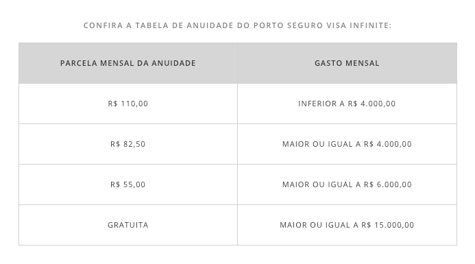 PSVI MinhaSalaVIP PortoSeguro tabela - Cartões de Crédito | Porto Seguro Visa Infinite